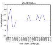 2018-02-21_wind_direction