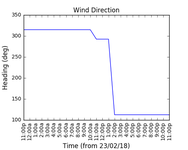 2018-02-25_wind_direction
