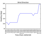 2018-02-26_wind_direction