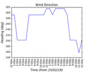 2018-02-27_wind_direction