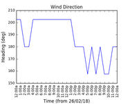 2018-02-28_wind_direction