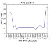 2018-03-02_wind_direction