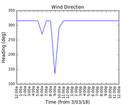 2018-03-05_wind_direction