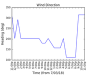 2018-03-09_wind_direction