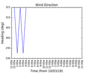 2018-03-12_wind_direction