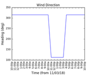2018-03-13_wind_direction