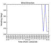 2018-03-15_wind_direction