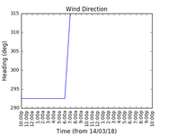 2018-03-16_wind_direction