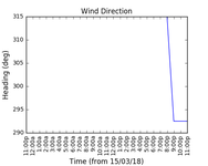 2018-03-17_wind_direction