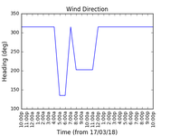 2018-03-19_wind_direction