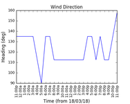 2018-03-20_wind_direction