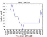 2018-03-21_wind_direction