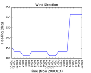 2018-03-22_wind_direction