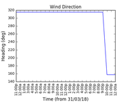 2018-04-02_wind_direction