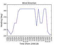 2018-04-03_wind_direction