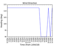 2018-04-04_wind_direction