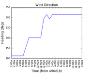 2018-04-05_wind_direction