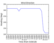 2018-04-06_wind_direction