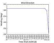 2018-04-08_wind_direction