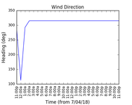 2018-04-09_wind_direction