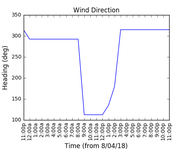 2018-04-10_wind_direction