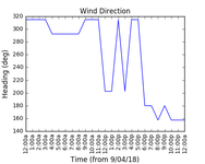 2018-04-11_wind_direction