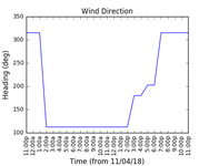 2018-04-13_wind_direction