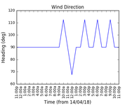 2018-04-16_wind_direction