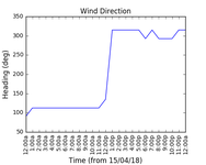 2018-04-17_wind_direction