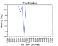 2018-04-18_wind_direction