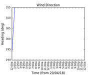 2018-04-22_wind_direction