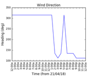 2018-04-23_wind_direction