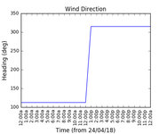 2018-04-26_wind_direction