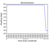 2018-04-27_wind_direction