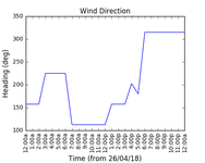 2018-04-28_wind_direction