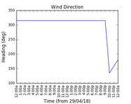 2018-05-01_wind_direction