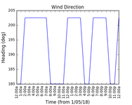 2018-05-03_wind_direction