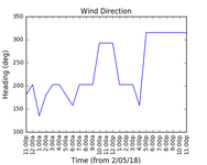 2018-05-04_wind_direction