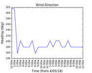 2018-05-06_wind_direction