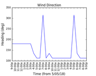 2018-05-08_wind_direction