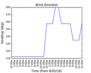 2018-05-10_wind_direction