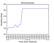 2018-05-11_wind_direction