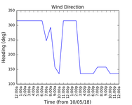 2018-05-12_wind_direction