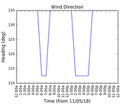 2018-05-13_wind_direction