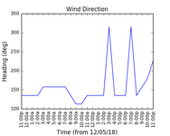 2018-05-14_wind_direction