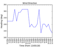 2018-05-15_wind_direction