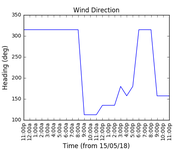 2018-05-17_wind_direction