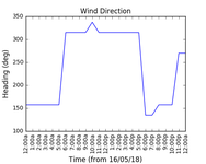 2018-05-18_wind_direction
