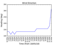 2018-05-20_wind_direction