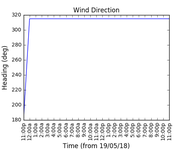2018-05-21_wind_direction